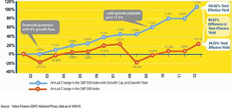growth-and-sandp500b